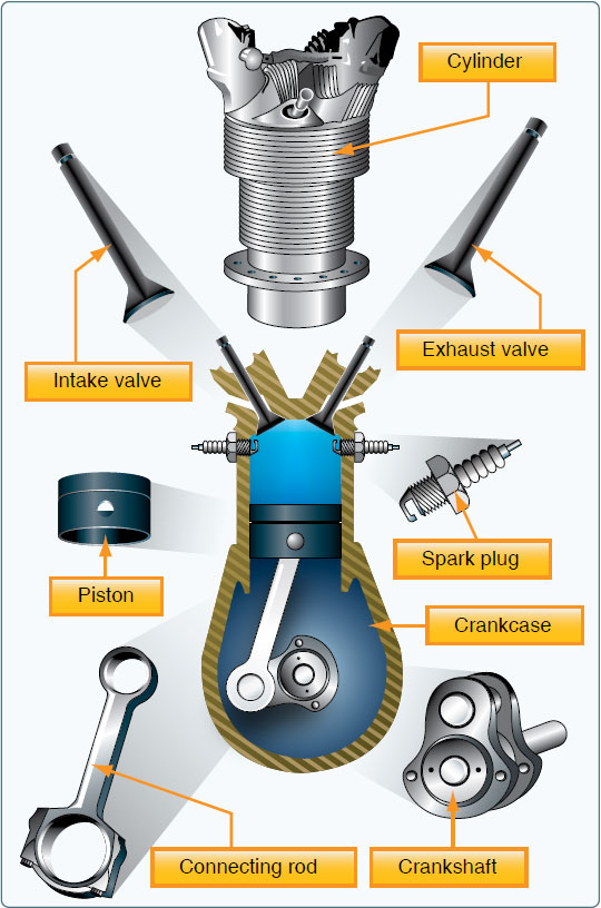 Figure 7-4. Main components of a spark ignition reciprocating engine.