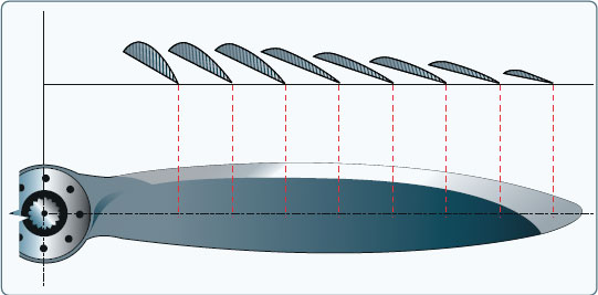 Figure 7-6. Changes in propeller blade angle from hub to tip.