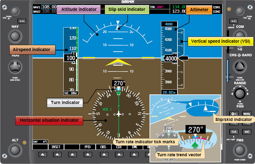 Figure 8-12. Primary flight display (PFD). Note that the actual location of indications vary depending on manufacturers.
