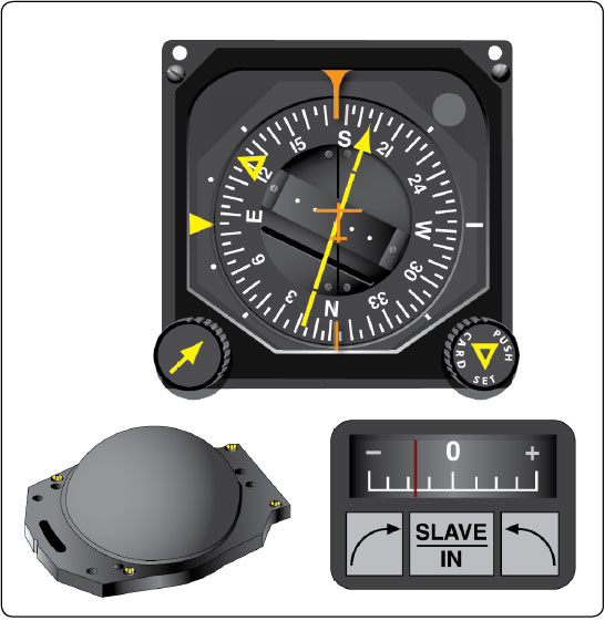 Figure 8-29. Pictorial navigation indicator (HSI, top), slaving meter (lower right), and slaving control compensator unit (lower left).