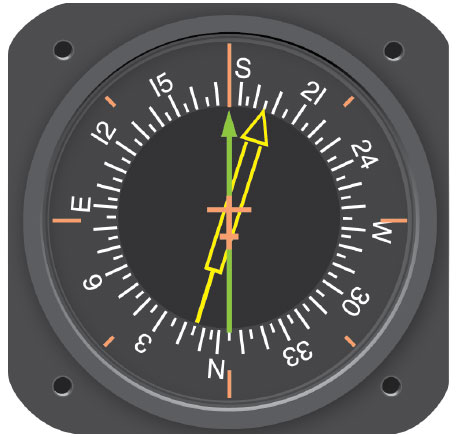 Figure 8-30. Driven by signals from a flux valve, the compass card in this RMI indicates the heading of the aircraft opposite the upper center index mark. The green pointer is driven by the ADF.