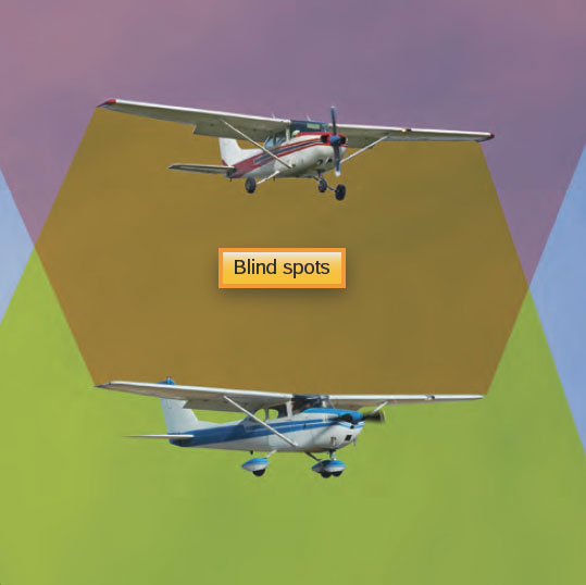 Figure 1-12. Proper scanning techniques can mitigate midair collisions. Pilots must be aware of potential blind spots and attempt to clear the entire area that they are maneuvering in.