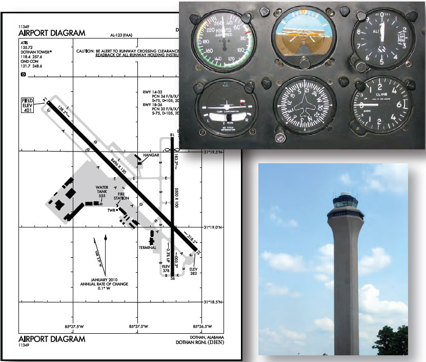 Figure 1-13. Three major areas contributing to runway incursions are communications with air traffic control (ATC), airport knowledge, and flight deck procedures.