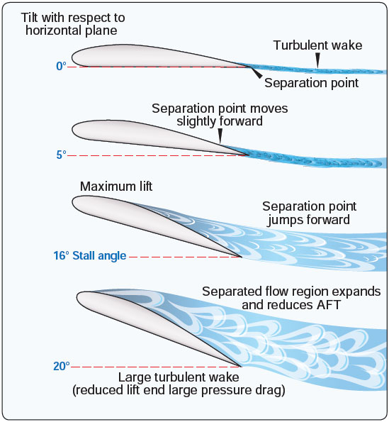 Figure 1-16. Stalls occur when the airfoils angle of attack reaches the critical point which can vary between 16° and 20°.