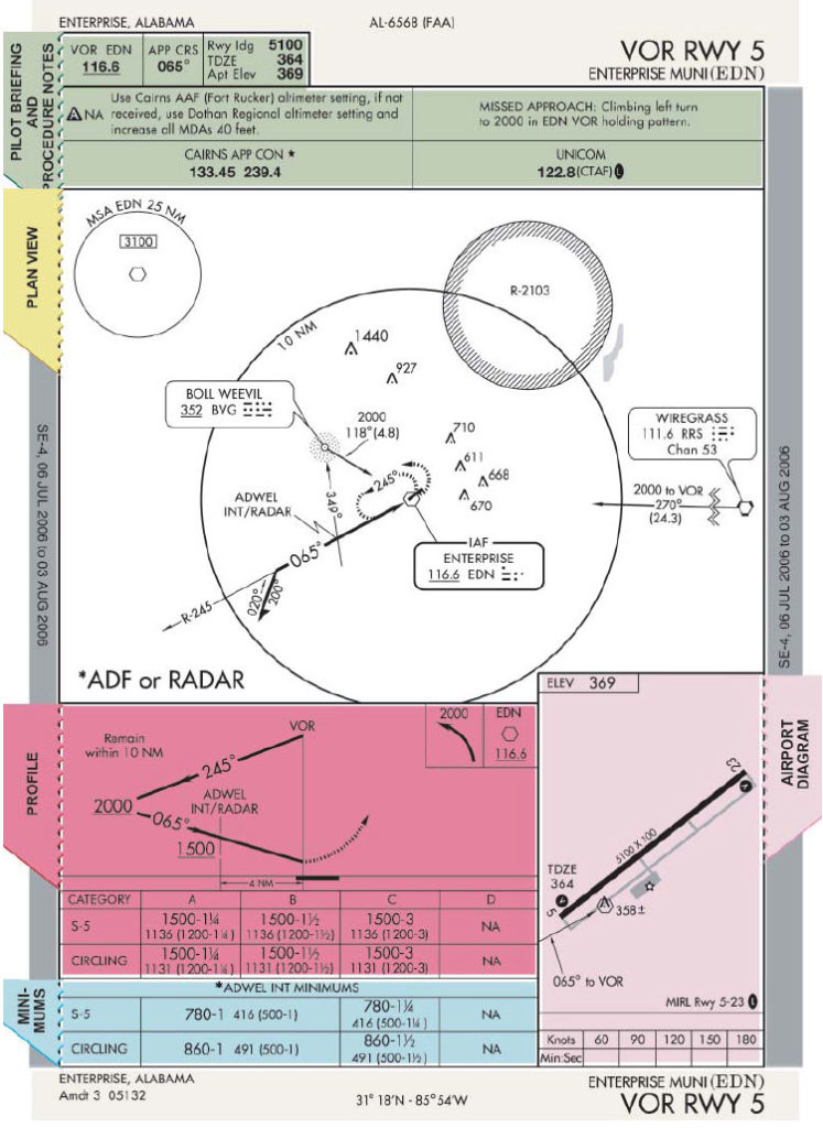 Figure 1-21. Airport legend and diagram.