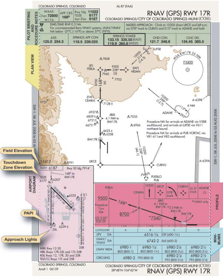 Figure 1-24. RNAV instrument approach charts.