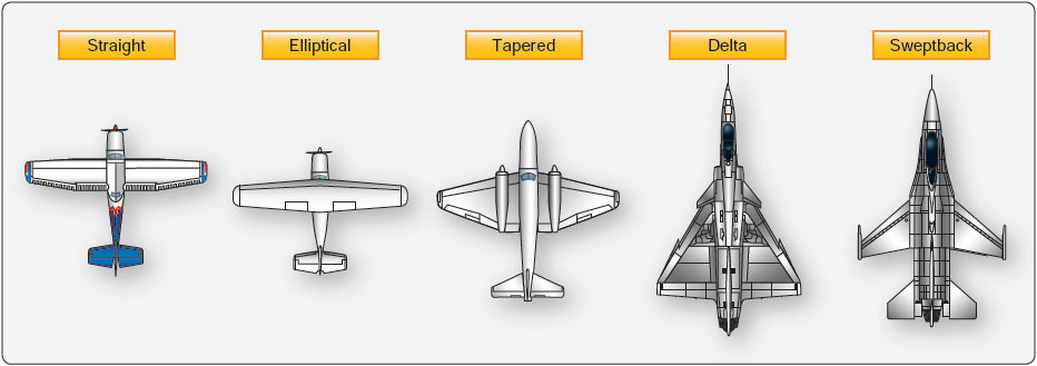Figure 11-1. Airfoil types.
