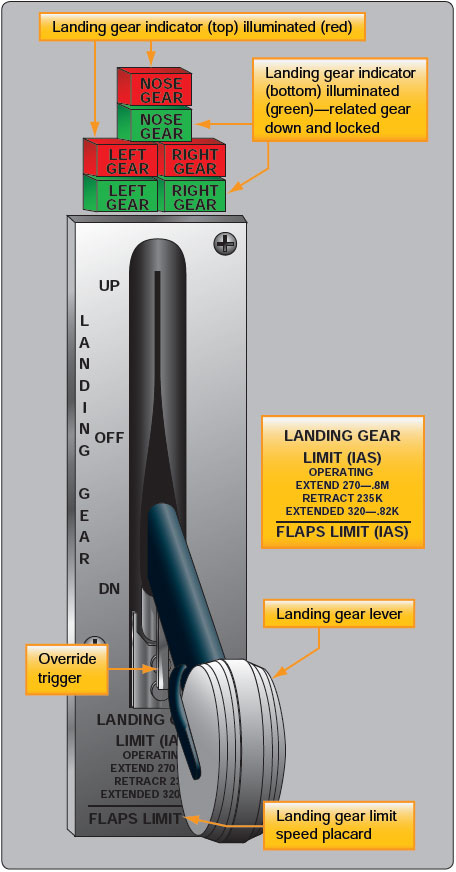 Figure 11-10. Typical landing gear switch with three light indicator.