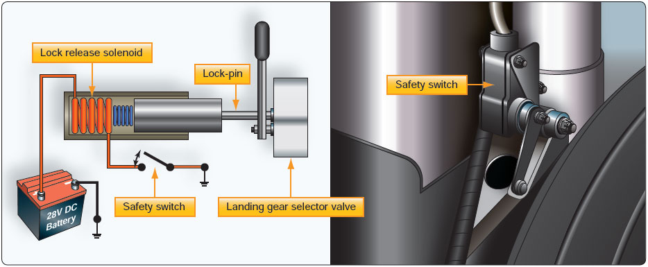 Figure 11-12. Landing gear safety switch.