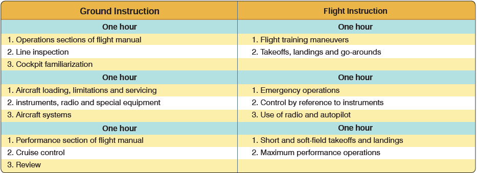 Figure 11-16. Sample transition training syllabus.