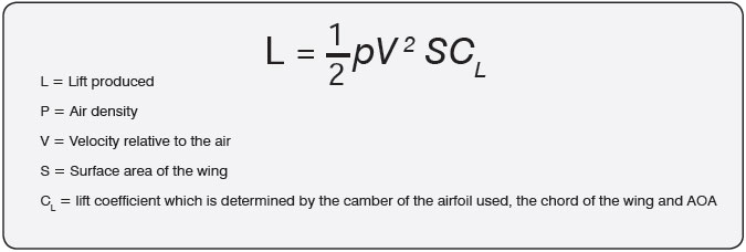Figure 11-3. Lift equation.