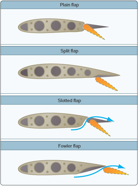 Figure 11-4. Four basic types of flaps.