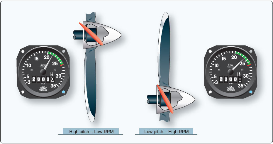 Figure 11-6. Controllable pitch propeller pitch angles.
