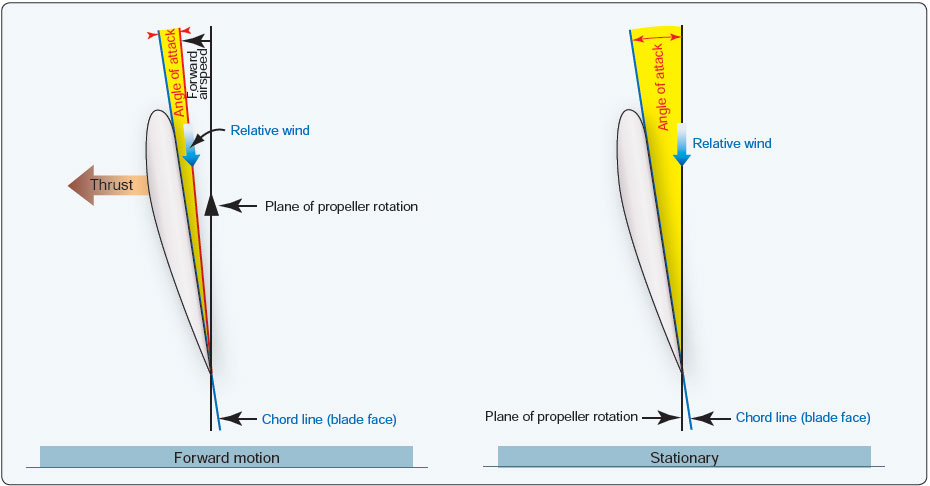 Figure 11-7. Propeller blade angle.