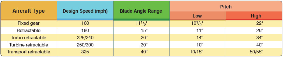 Figure 11-8. Blade angle range (values are approximate).