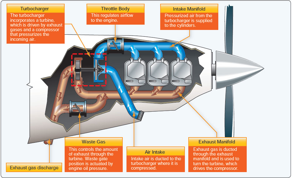 Figure 11-9. Turbocharging system.