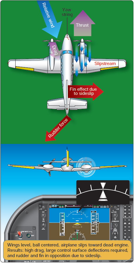 Figure 12-16. Wings level engine-out flight.