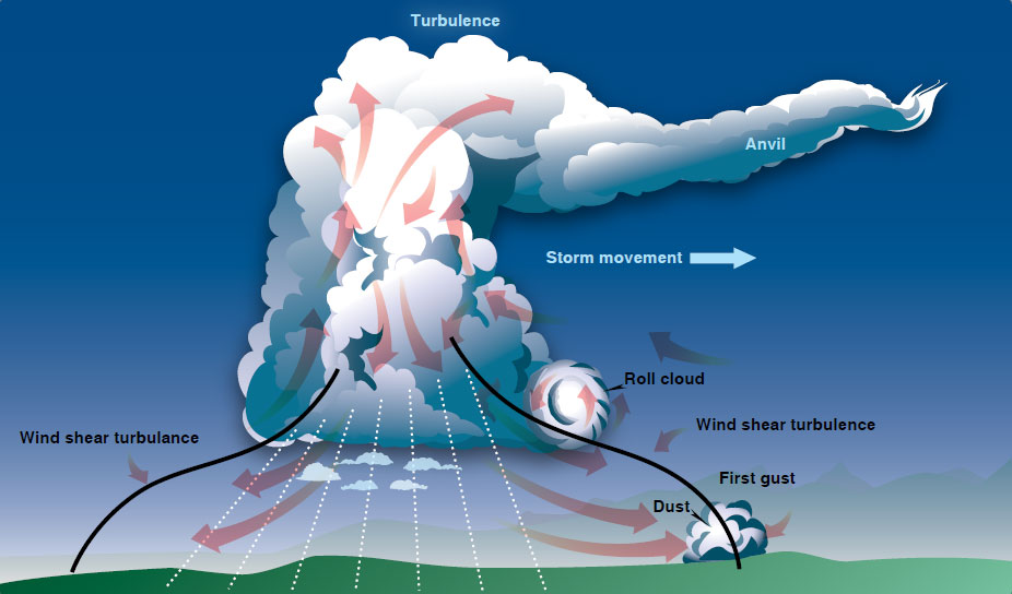 Figure 12-29. Movement and turbulence of a maturing thunderstorm.