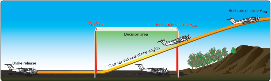 Figure 12-6. Area of decision for engine failure after lift-off.