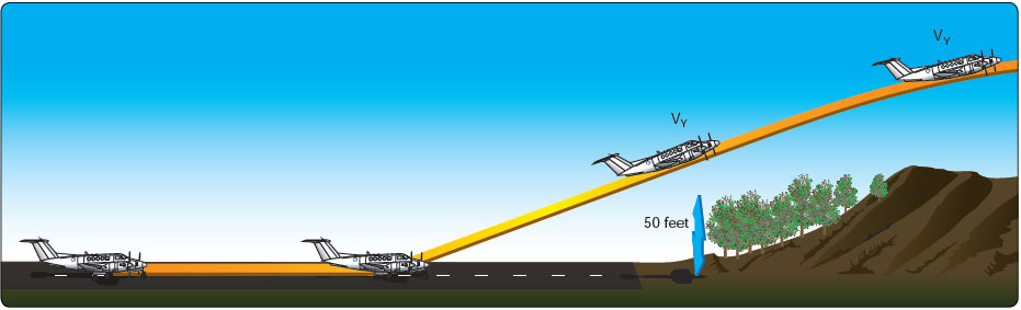 Figure 12-9. Short-field takeoff and climb.