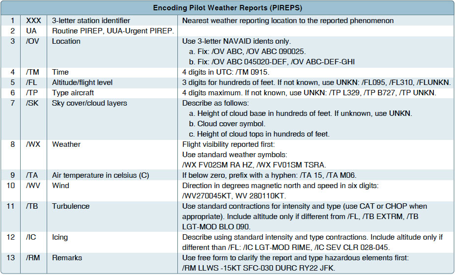 Figure 13-7. PIREP encoding and decoding.