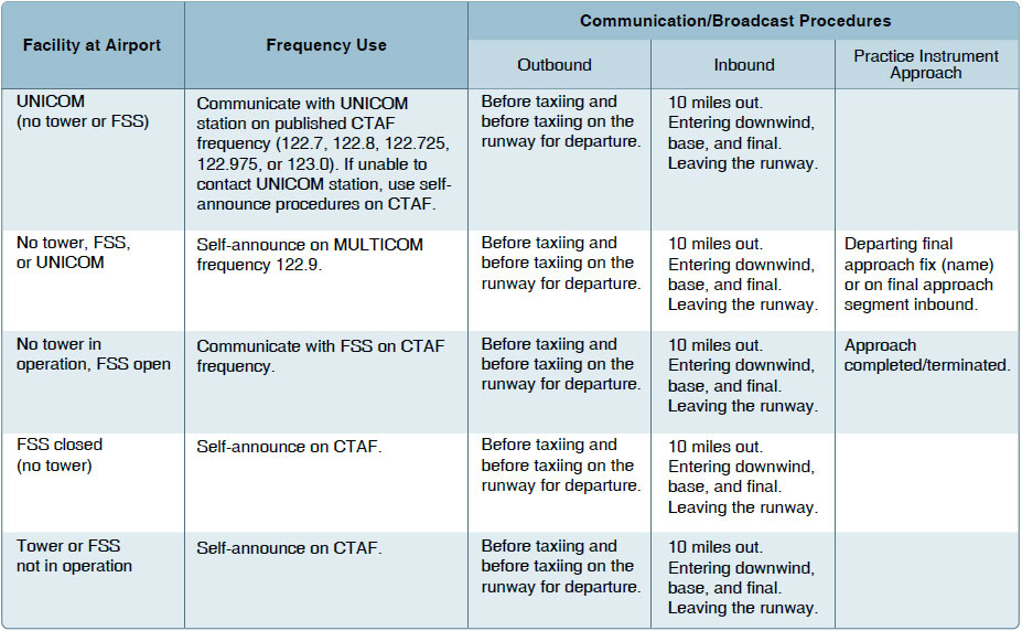 Figure 14-1. Recommended communication procedures.