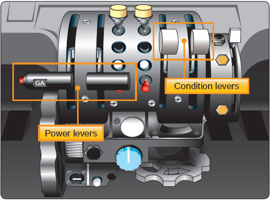 Figure 14-3. Powerplant controls—fixed shaft turboprop engine.