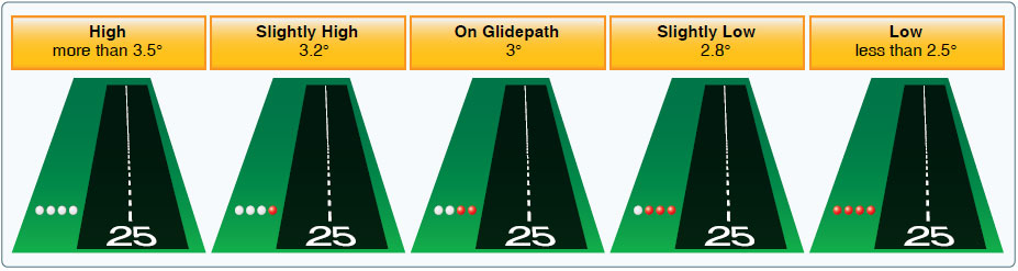 Figure 14-30. Precision approach path indicator for a typical 3° glide slope.