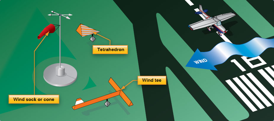Figure 14-37. Wind direction indicators.