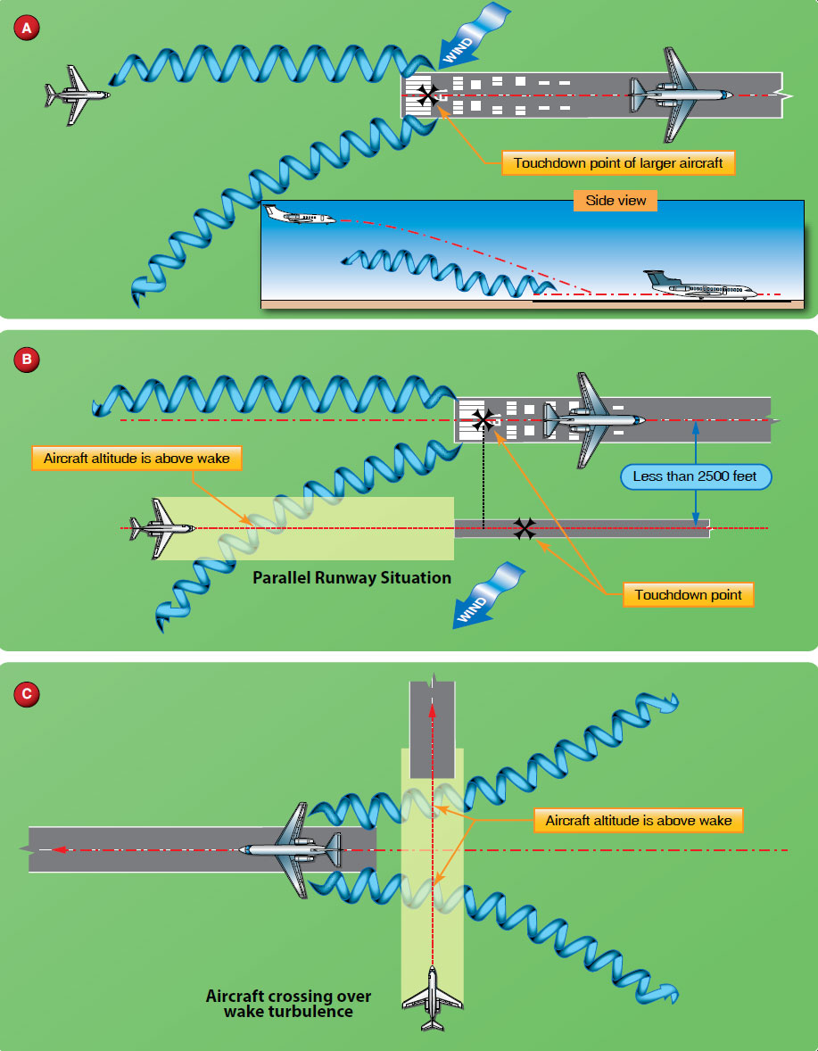 Figure 14-47. Vortex avoidance procedures.