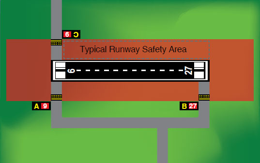 Figure 14-7. Runway Safety Area.