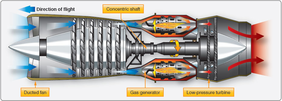 Figure 15-1. Basic turbojet engine.