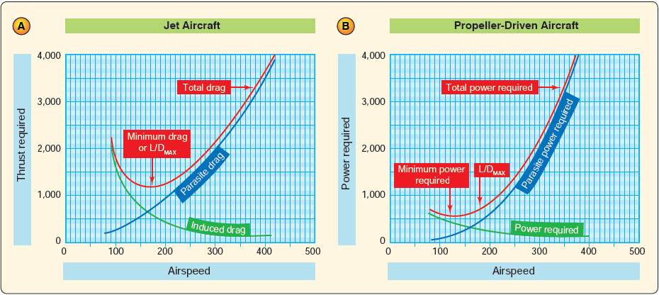 Figure 15-12. Thrust and power required curves (jet aircraft vs. propeller-driven aircraft).