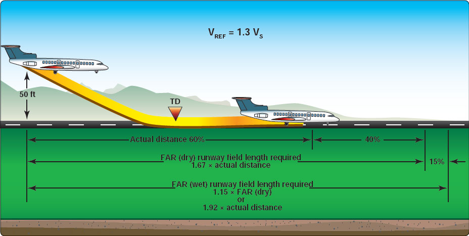 Figure 15-22. FAR landing field length required.