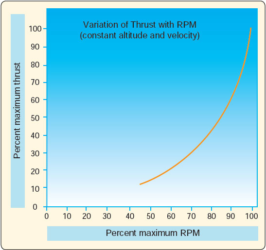Figure 15-6. Variation of thrust with rpm.
