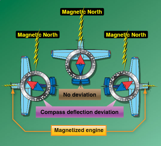 Figure 16-11. Magnetized portions of the airplane cause the compass to deviate from its normal indications.