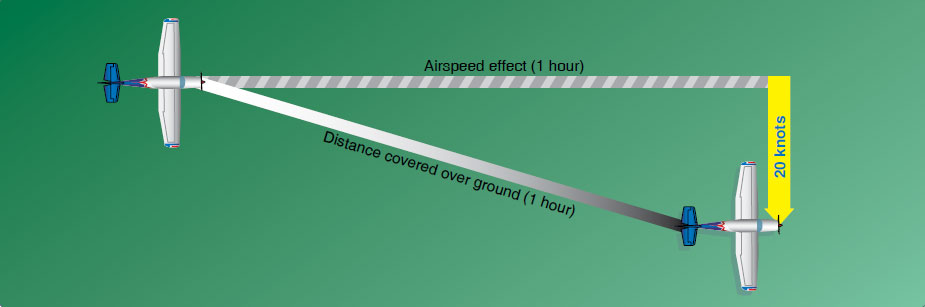 Figure 16-14. Aircraft flight path resulting from its airspeed and direction and the wind speed and direction.