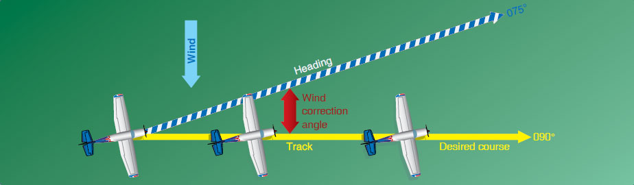 Figure 16-17. Establishing a wind correction angle that counteracts wind drift and maintains the desired course.