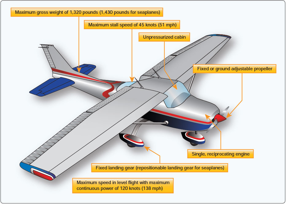 Figure 16-2. Light sport airplane.