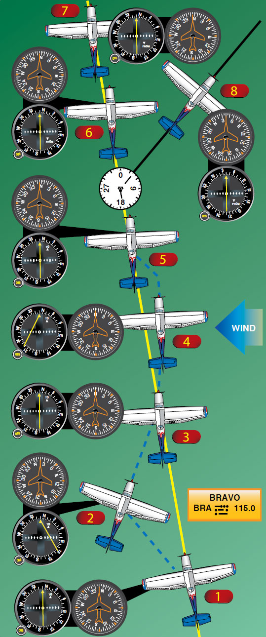 Figure 16-32. Tracking a radial in a crosswind.