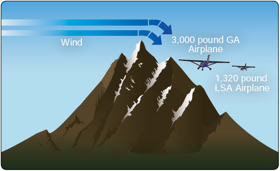 Figure 16-7. Moderate mountain winds can create severe turbulence for LSA.