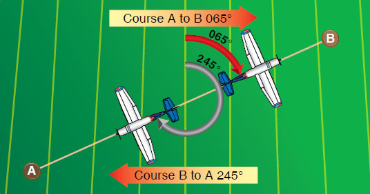 Figure 16-7. Courses are determined by reference to meridians on aeronautical charts.