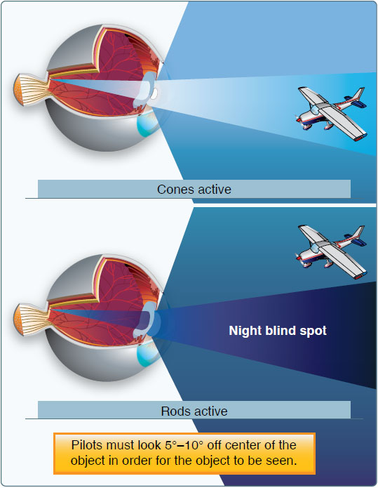 Figure 17-17. Night blind spot.