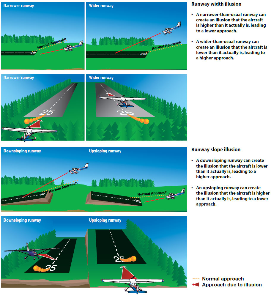Figure 17-7. Runway illusions.