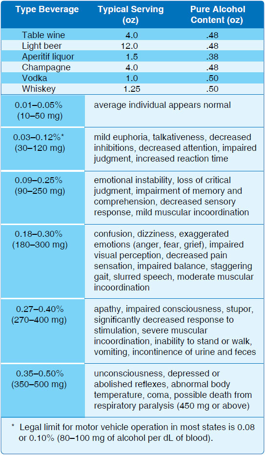 Figure 17-8. Impairment scale with alcohol use.