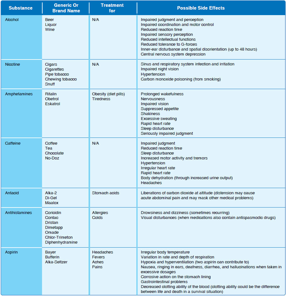 Figure 17-9. Adverse affects of various drugs.