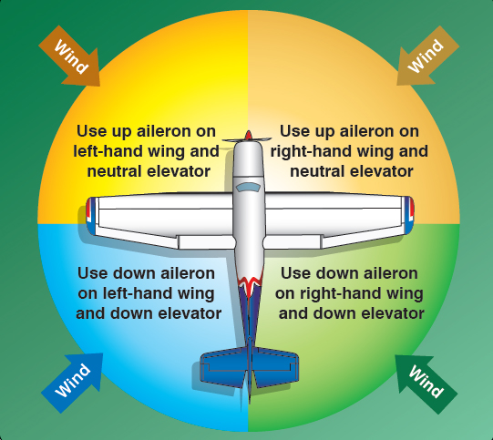 Figure 2-14. Control positions of the nosewheel airplane.