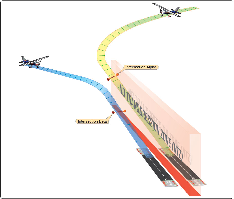 Figure 2-15. Aircraft management using PRM. (Note the no transgression zone (NTZ) and how the aircraft are separated.)