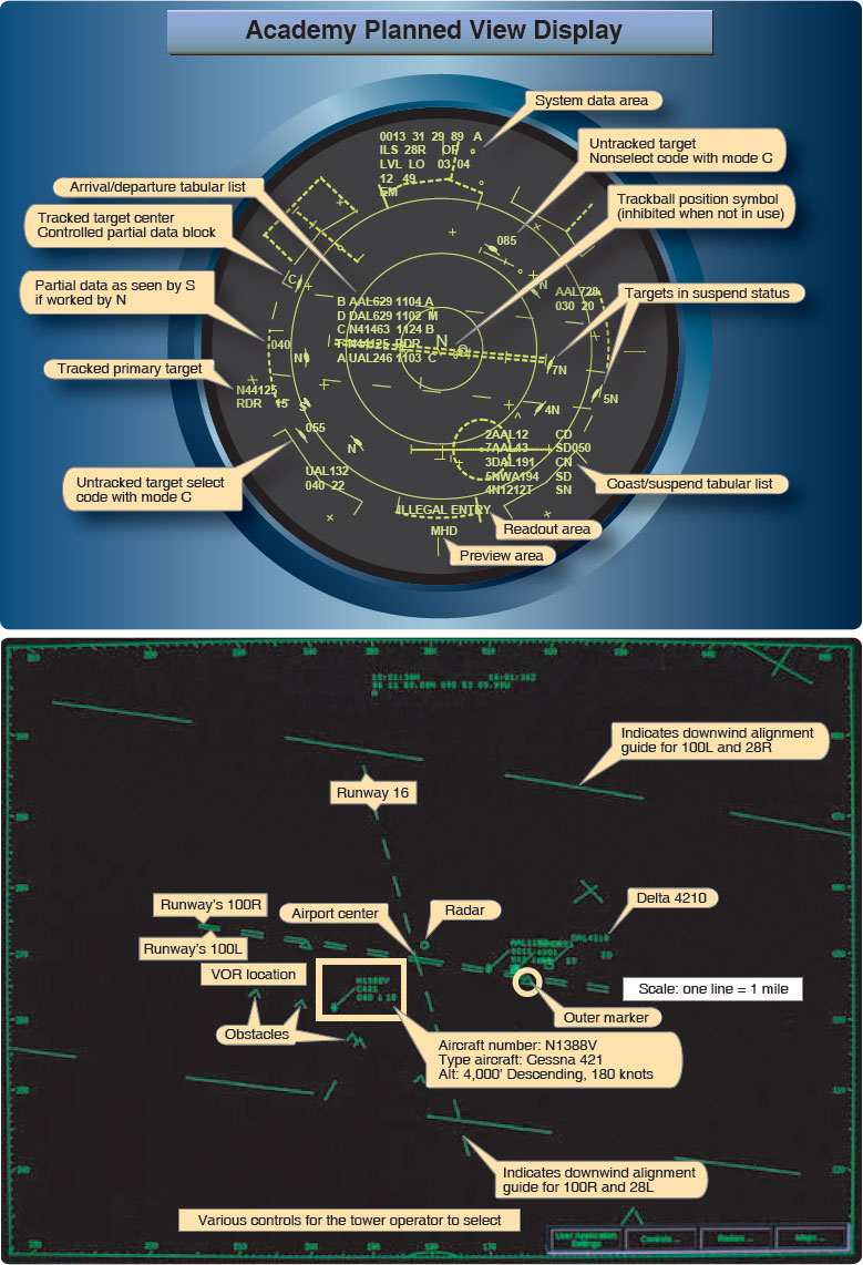 Figure 2-9. The top image is a display as seen by controllers in an air traffic facility. It is an ARTS III (Automated Radar Terminal System). The display shown provides an explanation of the symbols in the graphic. The lower figure is an example of the Digital Bright Radar Indicator Tower Equipment (DBRITE) screen as seen by tower personnel. It provides tower controllers with a visual display of the airport surveillance radar, beacon signals, and data received from ARTS III. The display shown provides an explanation of the symbols in the graphic.