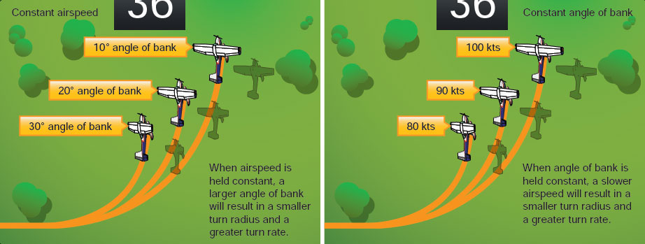 Figure 3-14. Angle of bank and airspeed regulate rate and radius of turn.